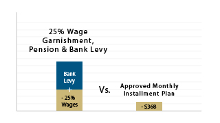 Wage Garnishment Vs. Installment Plan