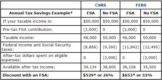 FSA Chart